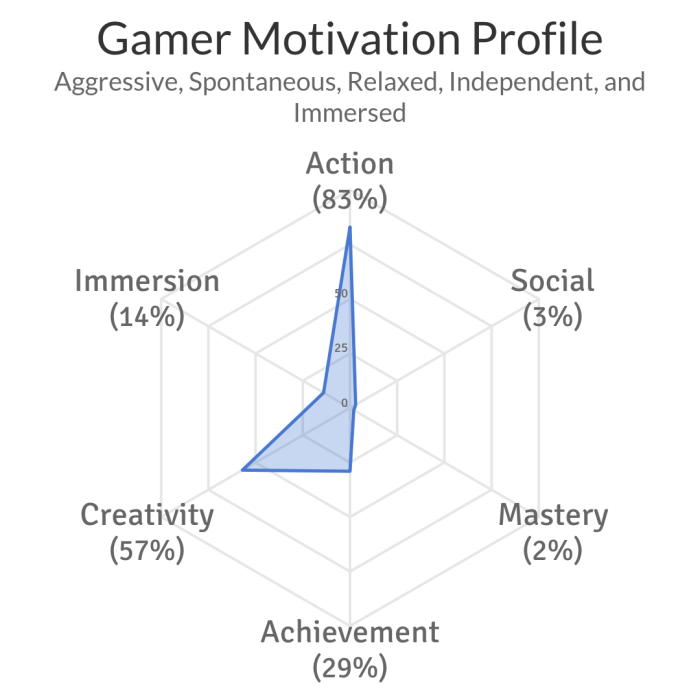 gamerprofile